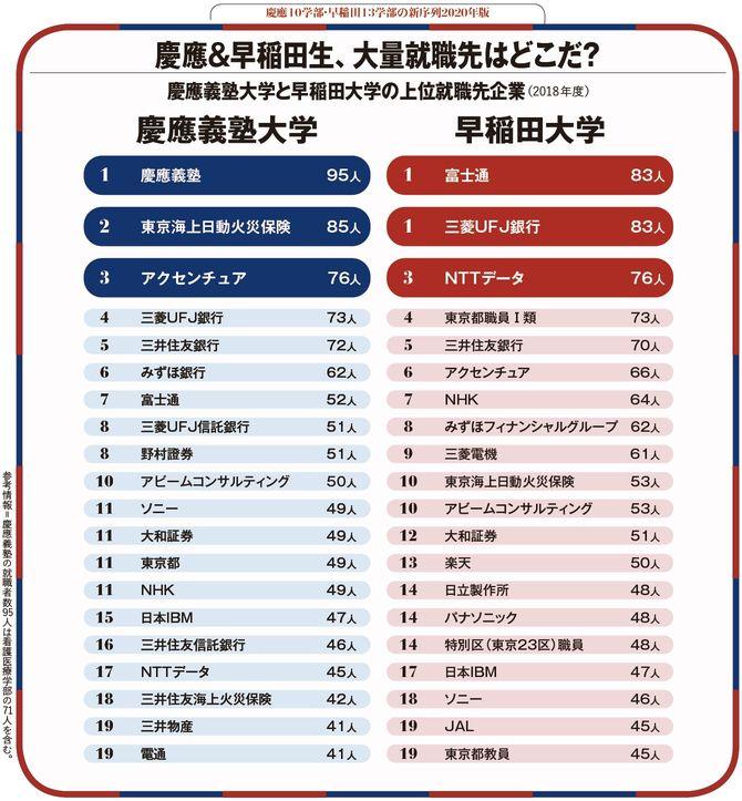 慶應&早稲田生、大量就職先はどこだ?