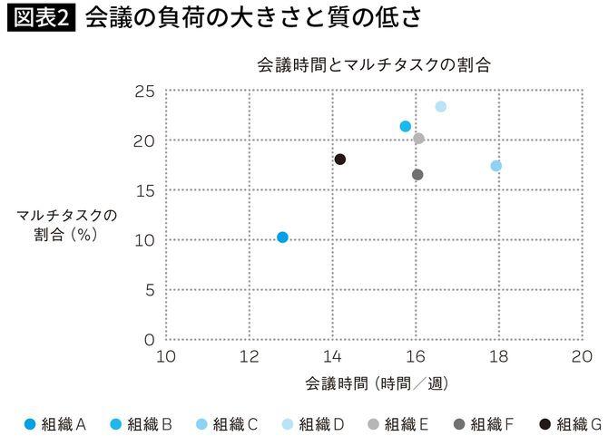 【図表】会議の負荷の大きさと質の低さ