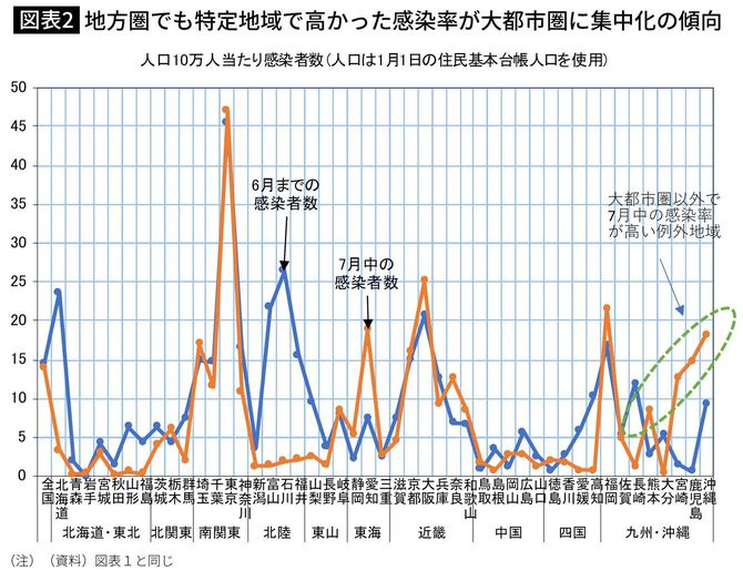 地方圏でも特定地域で高かった感染率が大都市圏に集中化の傾向