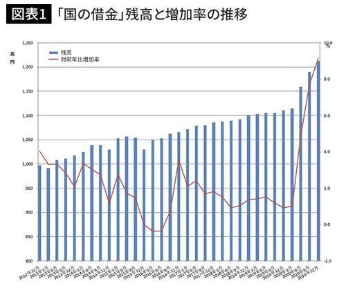 「国の借金」残高と増加率の推移