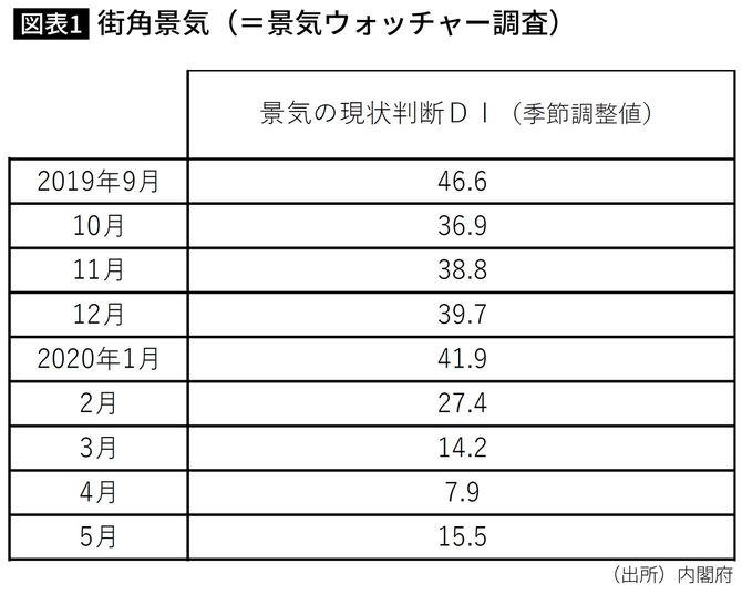 街角景気(=景気ウォッチャー調査)