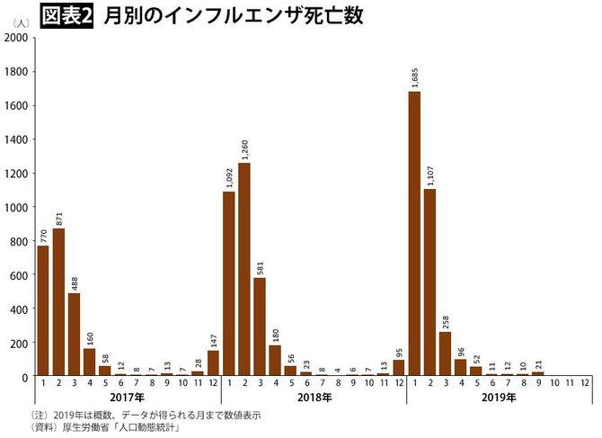 【図表2】月別のインフルエンザ死亡数