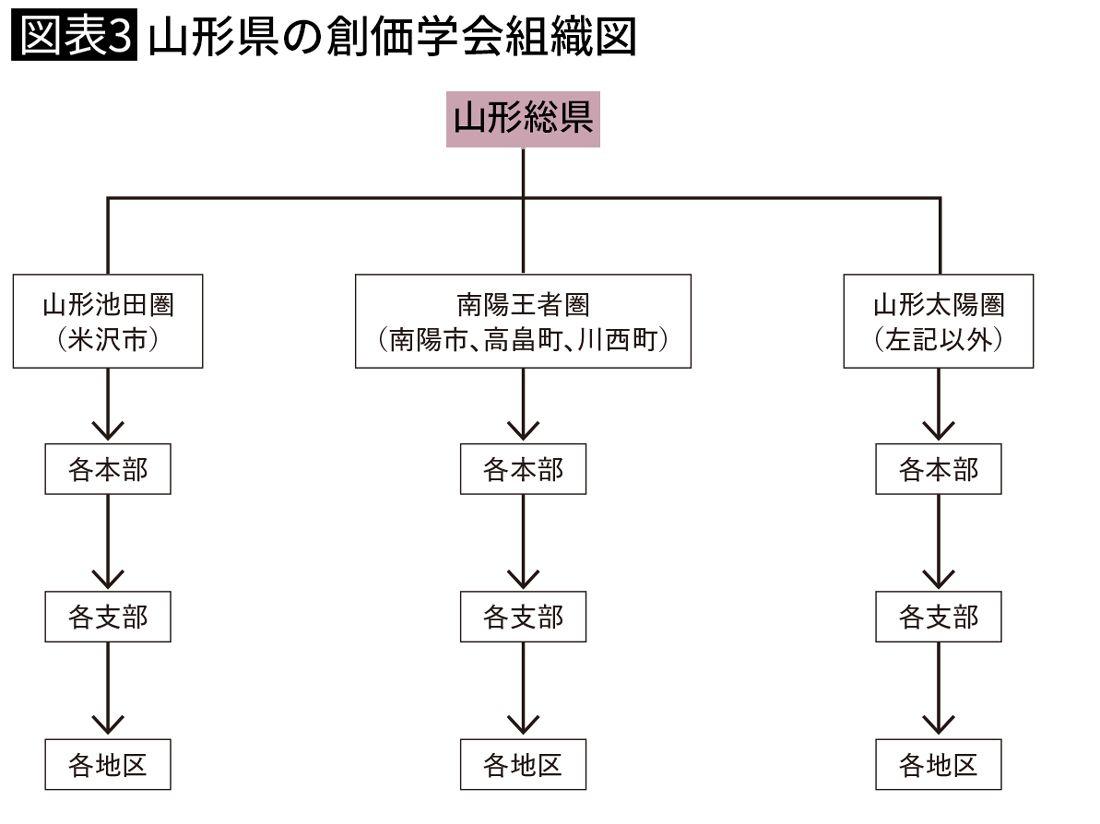 山形県の創価学会組織図