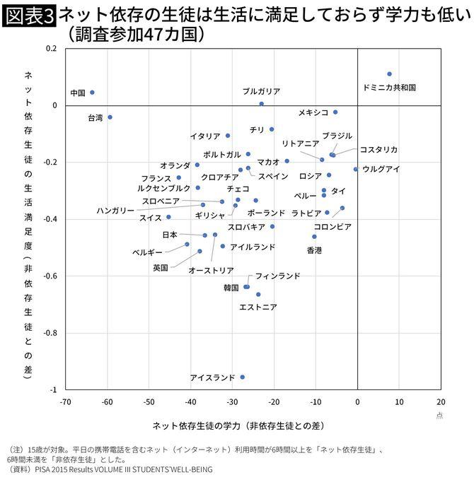 ネット依存の生徒は生活に満足しておらず学力も低い(調査参加47カ国)