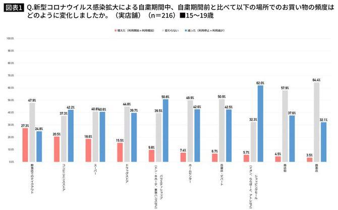 15~19歳の実店舗での購入頻度(自粛期間中と自粛期間前の比較)