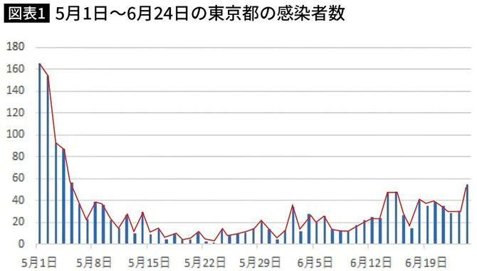 5月1日からの東京都の感染者数。東京都発表より作成