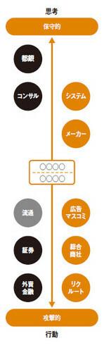 思考←→行動