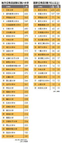 国家公務員I種(10人以上)/地方公務員試験に強い大学