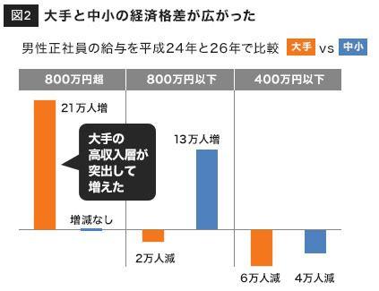 【アベノミクス】 6月の実質賃金0.8%減 全体として大成功を収める [無断転載禁止]©2ch.net [709039863]->画像>64枚