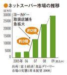 ネットスーパー市場の推移