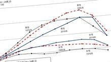 「世界でワースト2位」日本の男女賃金格差が全然埋まらない理由2つ