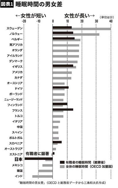【図表】睡眠時間の男女差