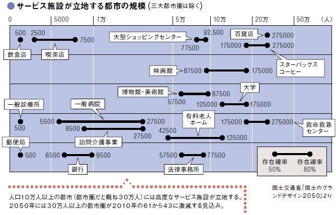 img 5a05c5f9e2d6e38387341072d8b37a6f146027 自治体が滅びゆく日本、消滅可能性都市は5割にも及ぶ