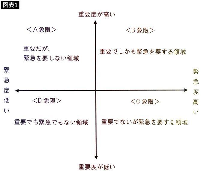【図表】まず自身の仕事を整理する