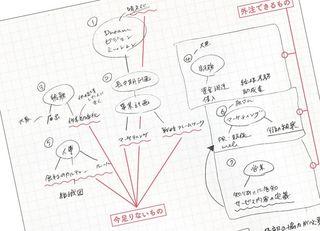 賢人のノート術「図を使って全体を把握」