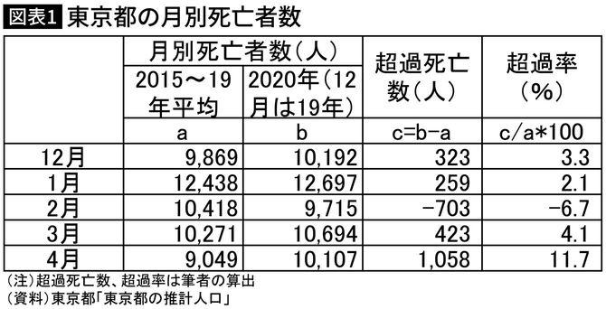 東京都の月別死亡者数