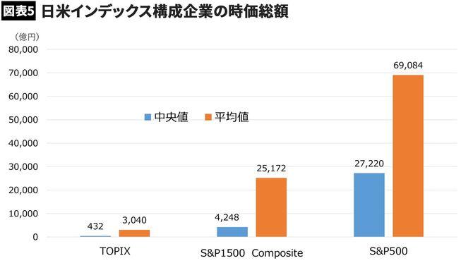 【図表5】日米インデックス構成企業の時価総額