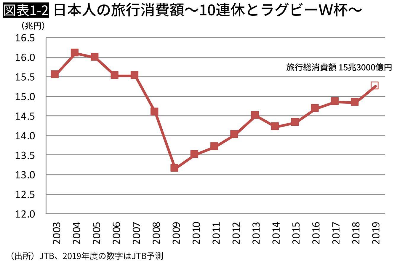 日本人の旅行消費額~10連休とラグビーW杯~