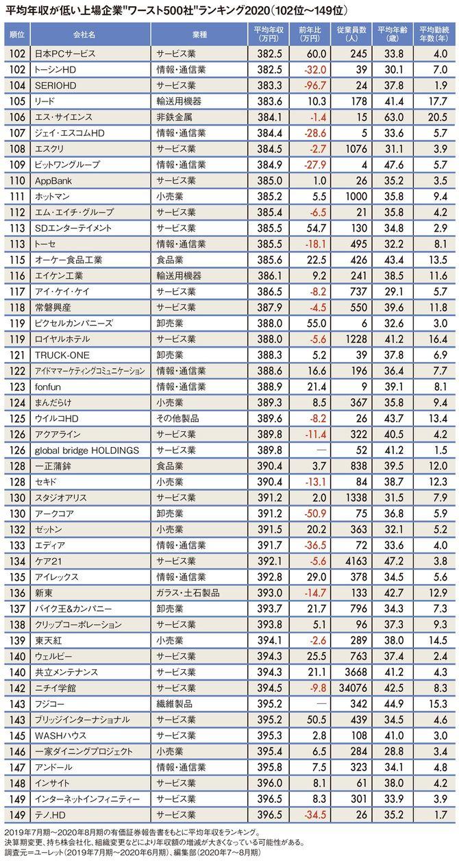 """平均年収が低い上場企業""""ワースト500社""""ランキング2020(102位~149位)"""