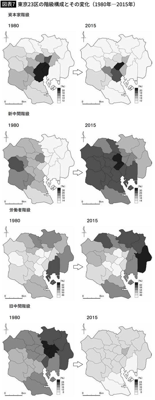 【図表7】東京23区の階級構成とその変化(1980年―2015年)