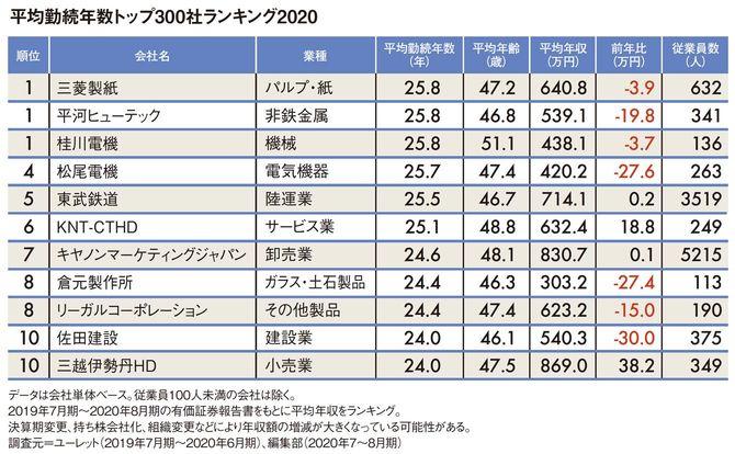 平均勤続年数トップ300社ランキング2020(1位~10位)
