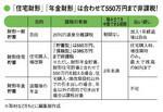 「住宅財形」「年金財形」は合わせて550万円まで非課税!