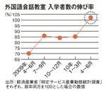 外国語会話教室 入学者数の伸び率