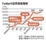 Twitterの訪問者数推移
