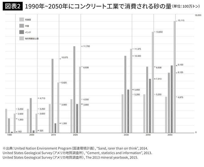 1990年~2050年にコンクリート工業で消費される砂の量(単位:100万トン)