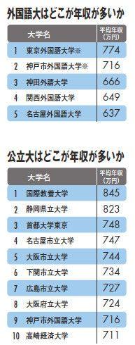 外国語大はどこが年収が多いか/公立大はどこが年収が多いか看護師国家試験に強い大学