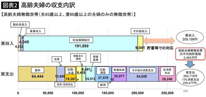 【図表2】高齢夫婦の収支内訳