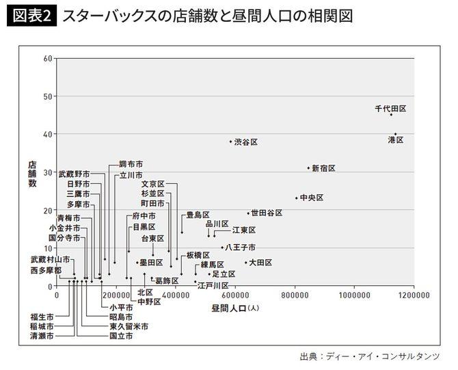 スターバックスの店舗数と昼間人口の相関図