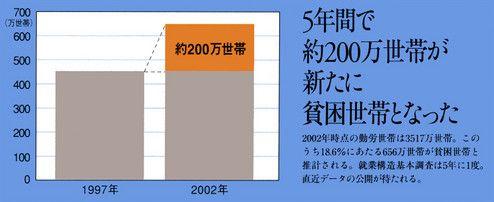 <strong>貧困世帯の推計</strong><br> 都留文科大学の後藤道夫教授(『NIRA政策レビューVol.24』)による。後藤教授は生活保護の受給額から「貧困基準」を3人世帯で394万円以下などと定義。これと1997年、2002年の就業構造基本調査から貧困世帯数を推計している。