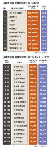 全国百貨店 企業別総売上高 ベスト10/全国百貨店 店舗別総売上高 ランキング トップ20