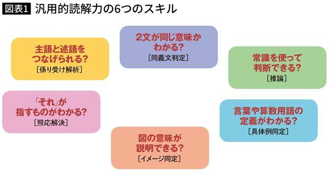 汎用的読解力の6つのスキル