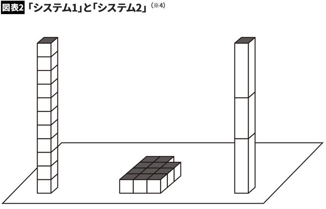【図表2】「システム1」と「システム2」