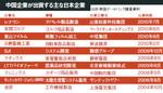 中国企業が出資する主な日本企業