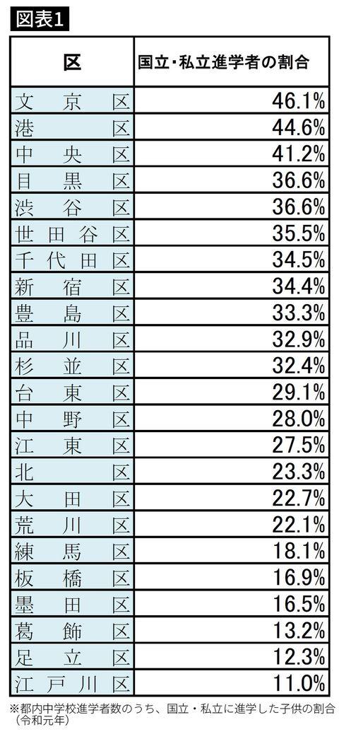 東京23区の国立・私立に進学した子どもの割合。東京都教育委員会「令和2年度公立学校統計調査報告書」をもとに編集部作成。