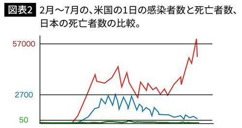 2月から7月の、米国の1日の感染者数(赤)と死亡者数(青)、日本の死亡者数(緑)の比較。(図版作成=大和田潔)