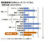 管理職業務の大半はルーチンワークであり、「意思決定」はわずか21%