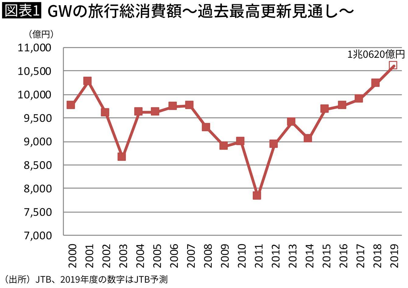 GWの旅行総消費額~過去最高更新見通し~