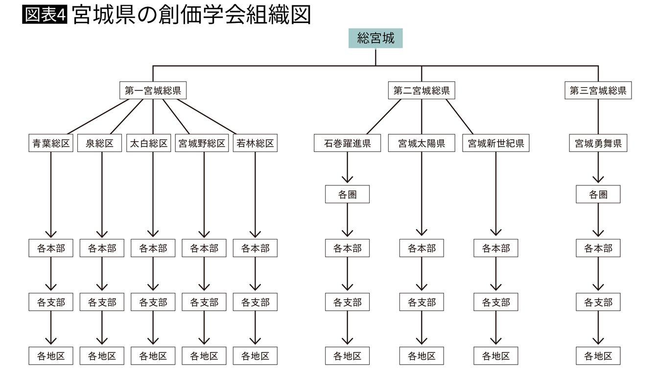 宮城県の創価学会組織図