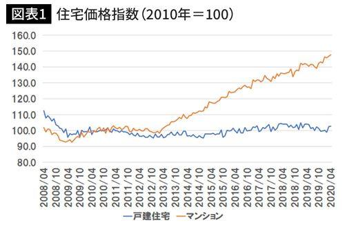 不動産価格指数(出典)国土交通省