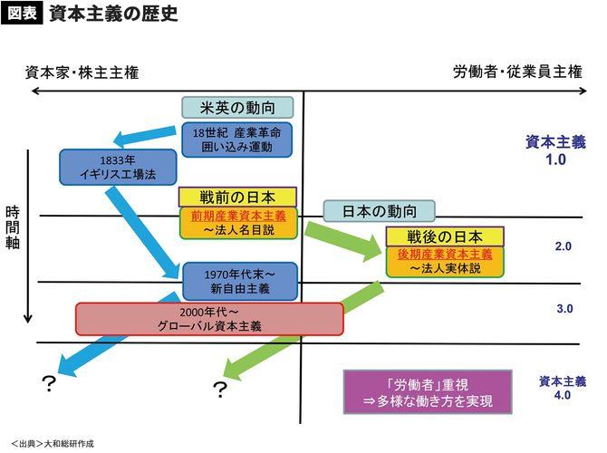 【図表】資本主義の歴史