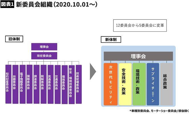 委員会の数は12から5に減った(日本自動車工業会の配付資料より)