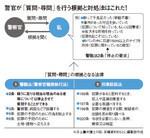 図:警察が「質問・尋問」を行う根拠と対処法はこれだ!