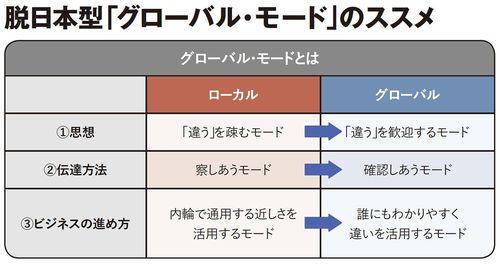 脱日本型「グローバル・モード」のススメ