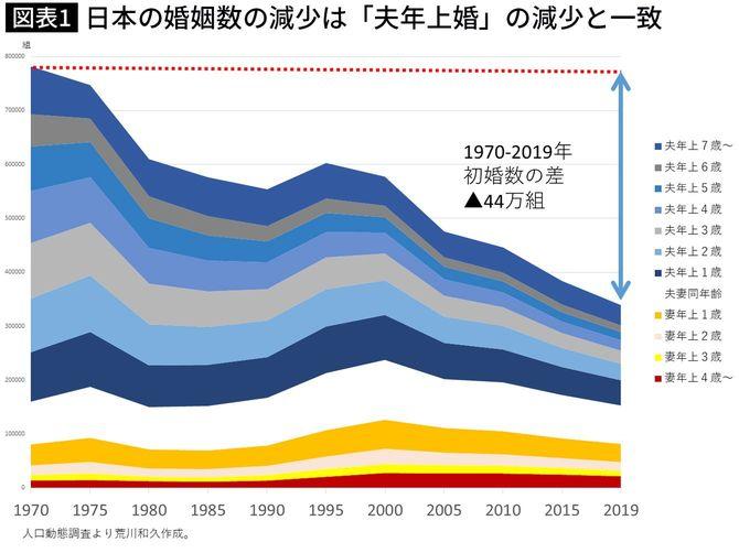 日本の婚姻数の減少は「夫年上婚」の減少と一致