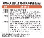 「東日本大震災」企業・個人の義捐金(例)