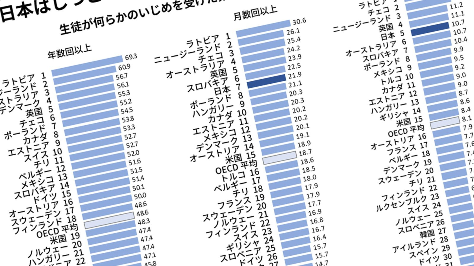 日本で「貧乏な家の子」がイジメられない理由 「頭のいい子・金持ちの子」が標的に